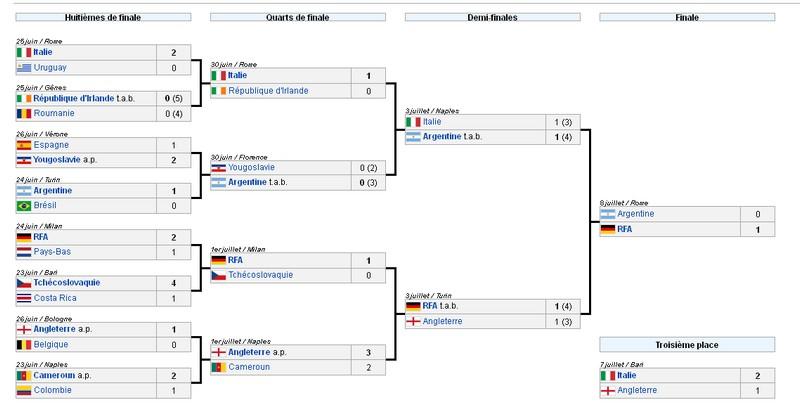 Histoire de la coupe du monde 1990 retrospective de la coupe du monde 1990 - Resultat coupe du monde 2010 ...