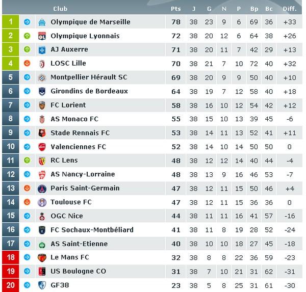 france ligue 1 tabelle